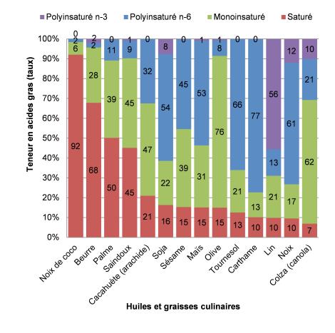 Composition en acides gras des différentes huiles et graisses